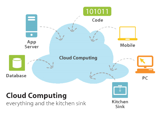 cloud-computing-kitchen-sink