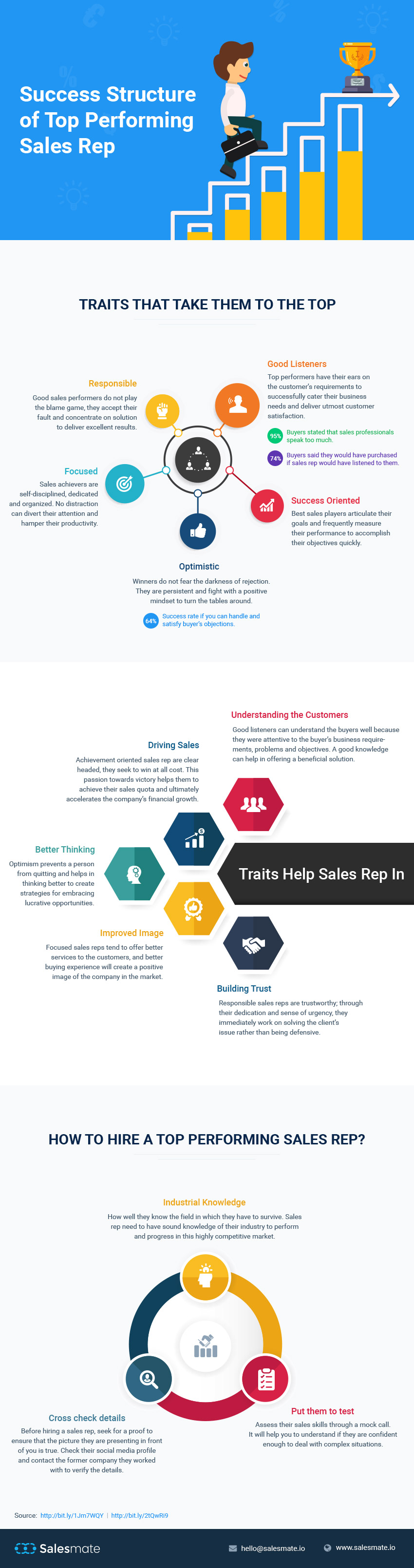 Infographic Success Structure of Top Performing Sales Rep