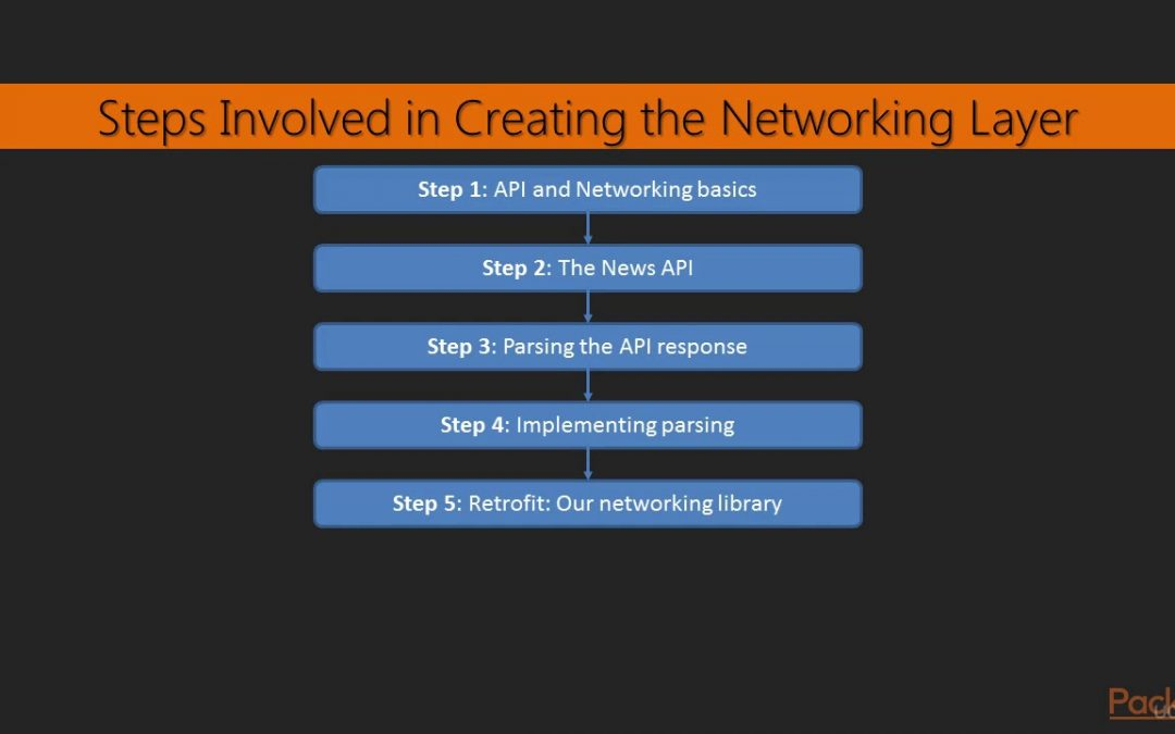 Learning Path: Android: Test-Driven Android App Development : Networking Section Overview