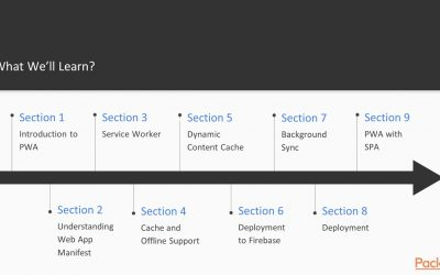 Progressive Web Application Development: The course Overview|packtpub.com